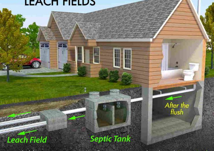 A Saturated Ground Impacts Your Septic Tank's Performance